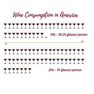 Wine consumption in America chart